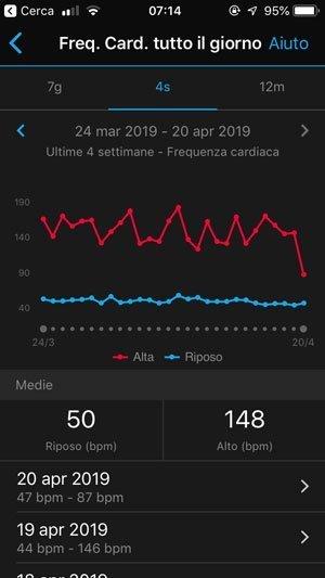 Smartwatch Sport - Misurare la frequenza cardiaca in ogni momento