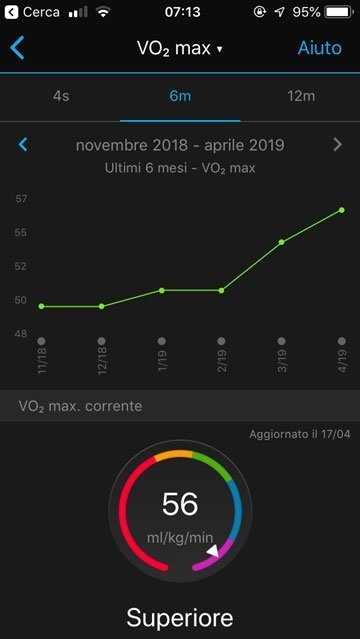 Smartwatch Sport - VO2max è la misura che rappresenta il massimo volume di ossigeno consumato per minuto