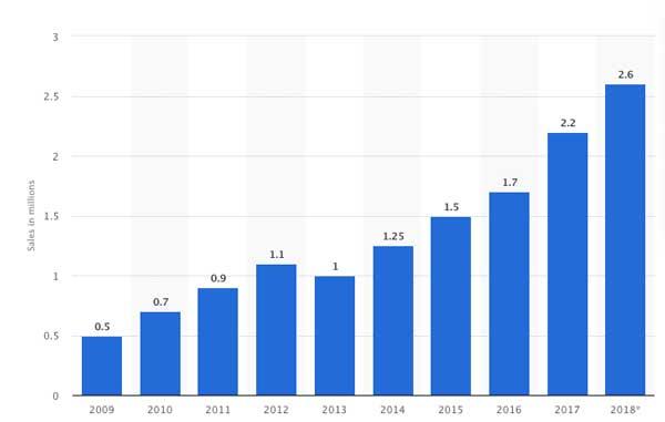 Bici elettrica migliore - statistiche di vendita in Europa